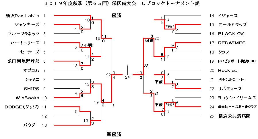 f:id:sakae-baseball:20200322223048p:plain