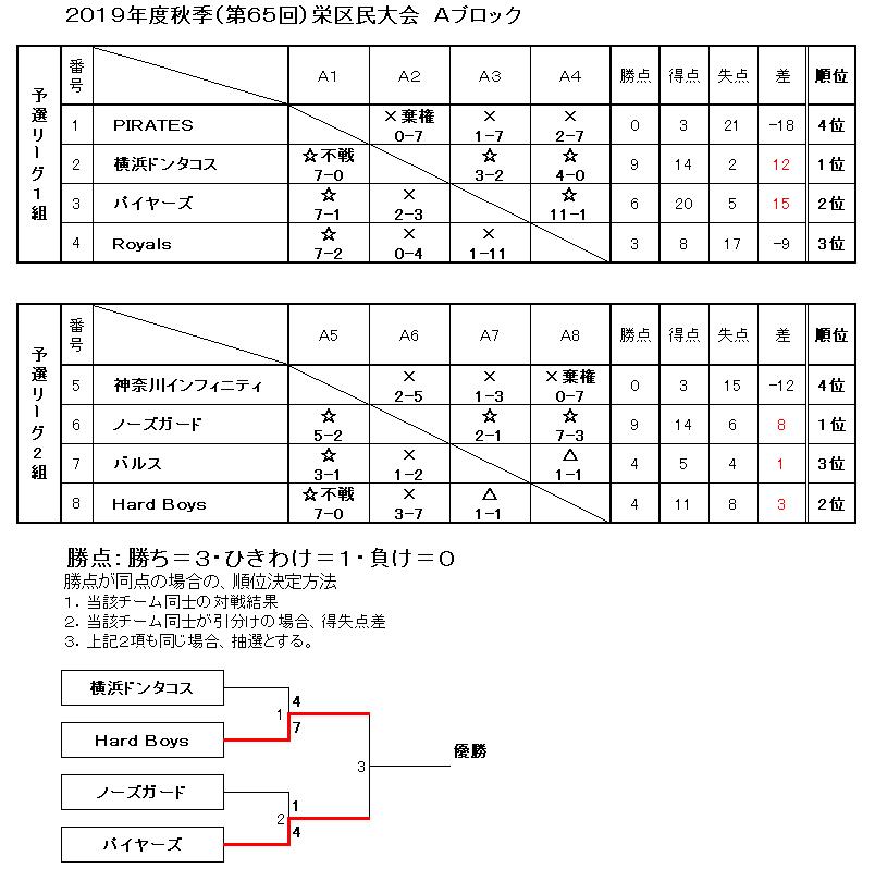 f:id:sakae-baseball:20200322223157p:plain