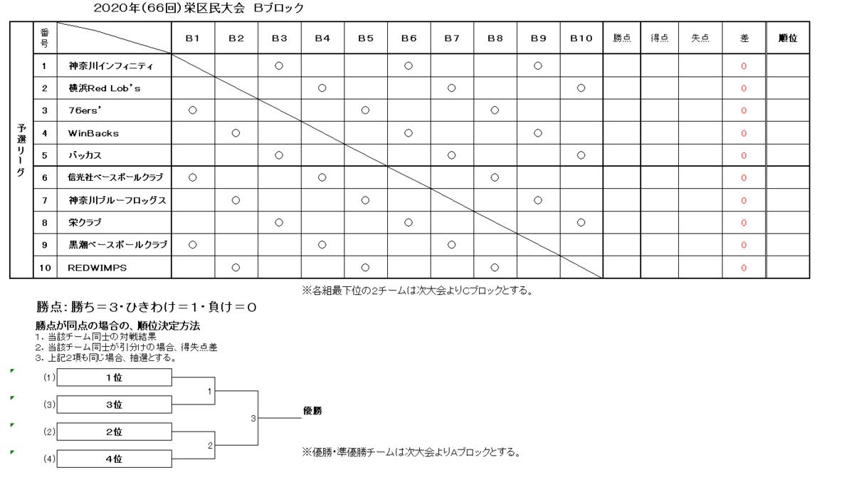 f:id:sakae-baseball:20200607222731p:plain