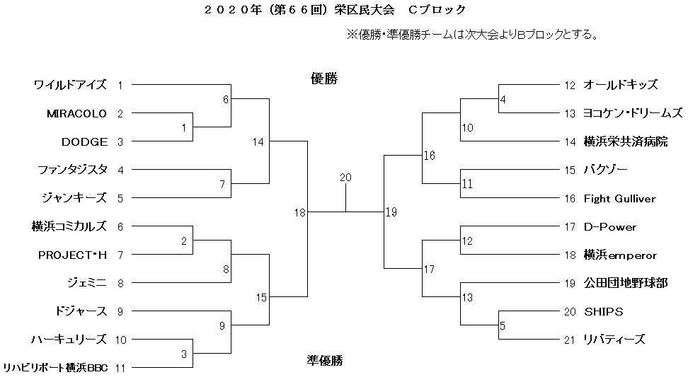 f:id:sakae-baseball:20200607225835p:plain