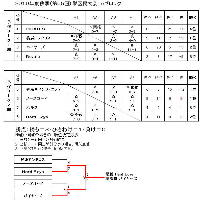 f:id:sakae-baseball:20200705192615p:plain