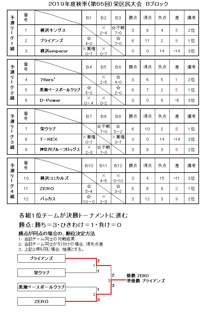 f:id:sakae-baseball:20200705192648p:plain