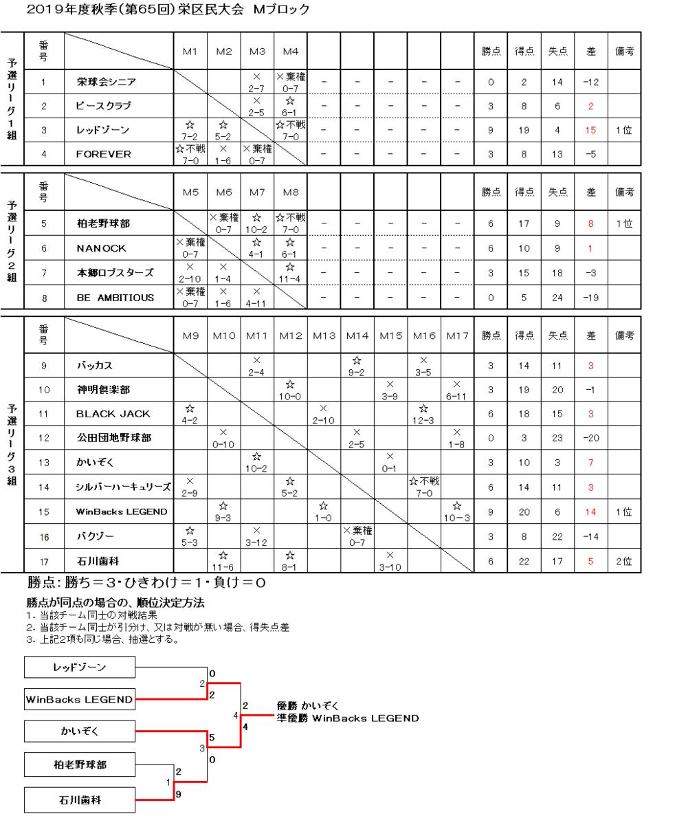 f:id:sakae-baseball:20200705193035p:plain