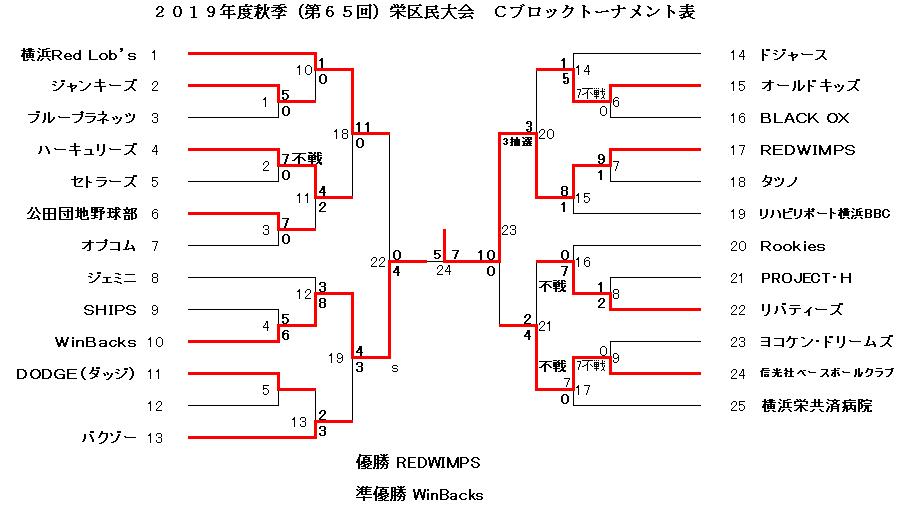 f:id:sakae-baseball:20200705193104p:plain