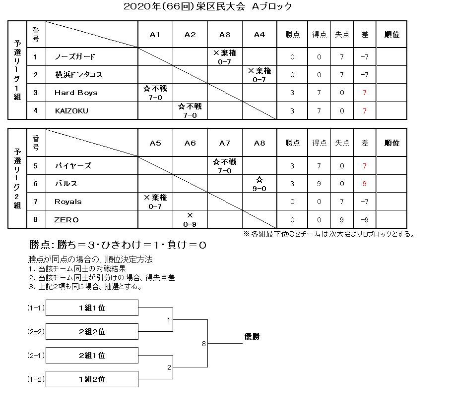 f:id:sakae-baseball:20200810201025p:plain
