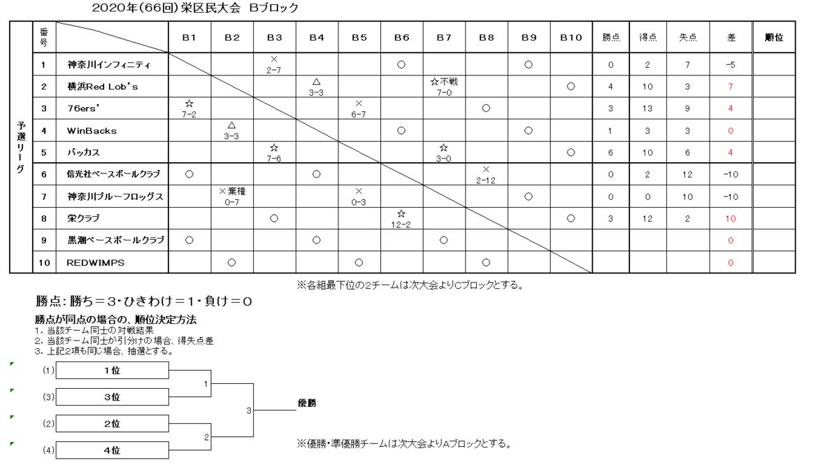 f:id:sakae-baseball:20200924000628p:plain