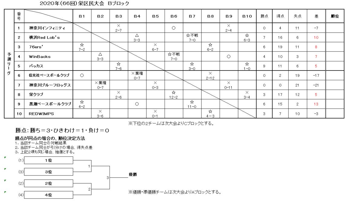 f:id:sakae-baseball:20201129214044p:plain