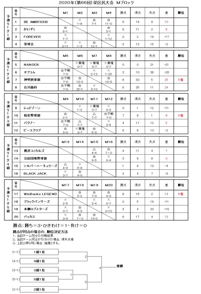 f:id:sakae-baseball:20201129214121p:plain