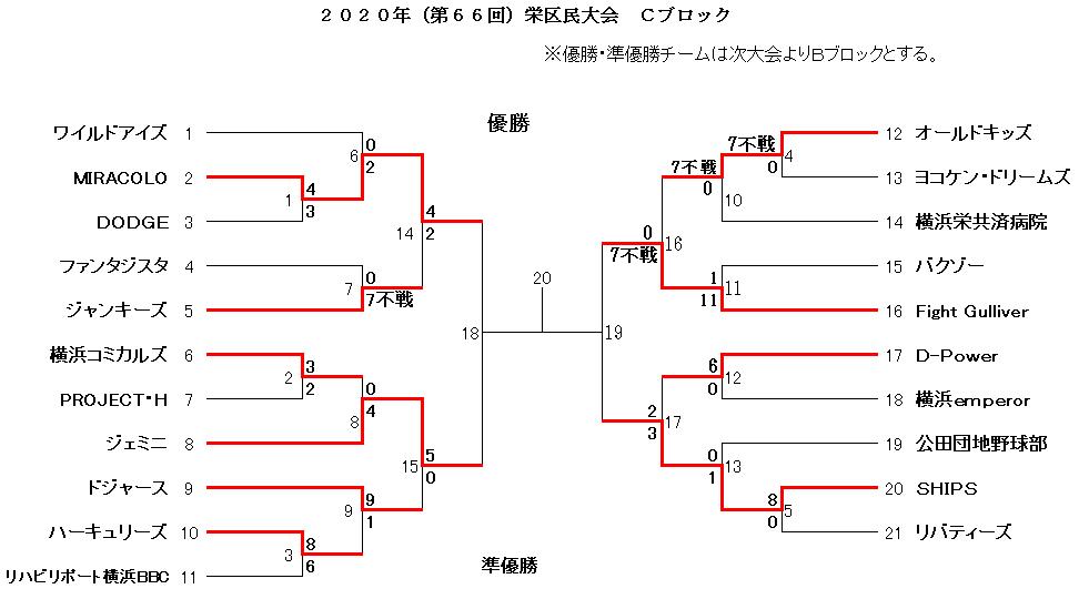 f:id:sakae-baseball:20201129214152p:plain