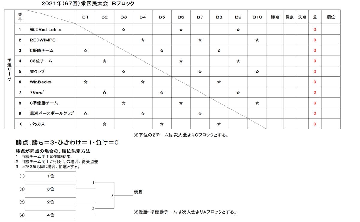 f:id:sakae-baseball:20210219182538p:plain