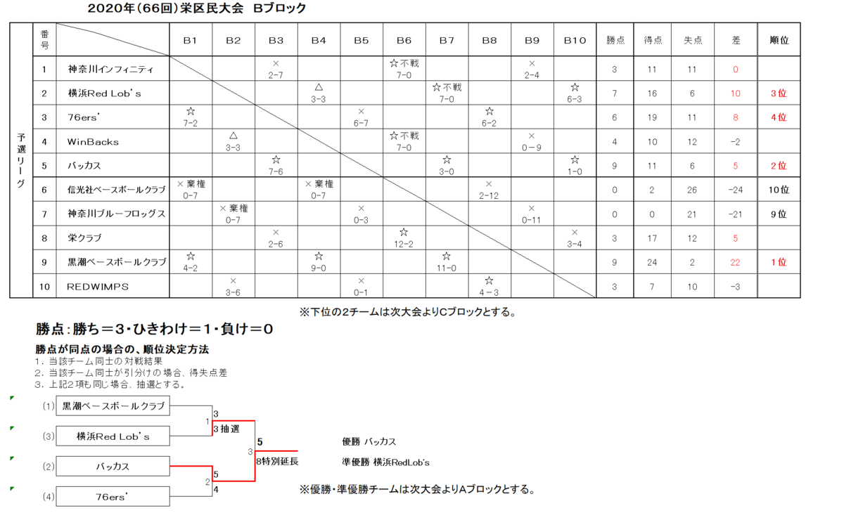 f:id:sakae-baseball:20210417112626p:plain