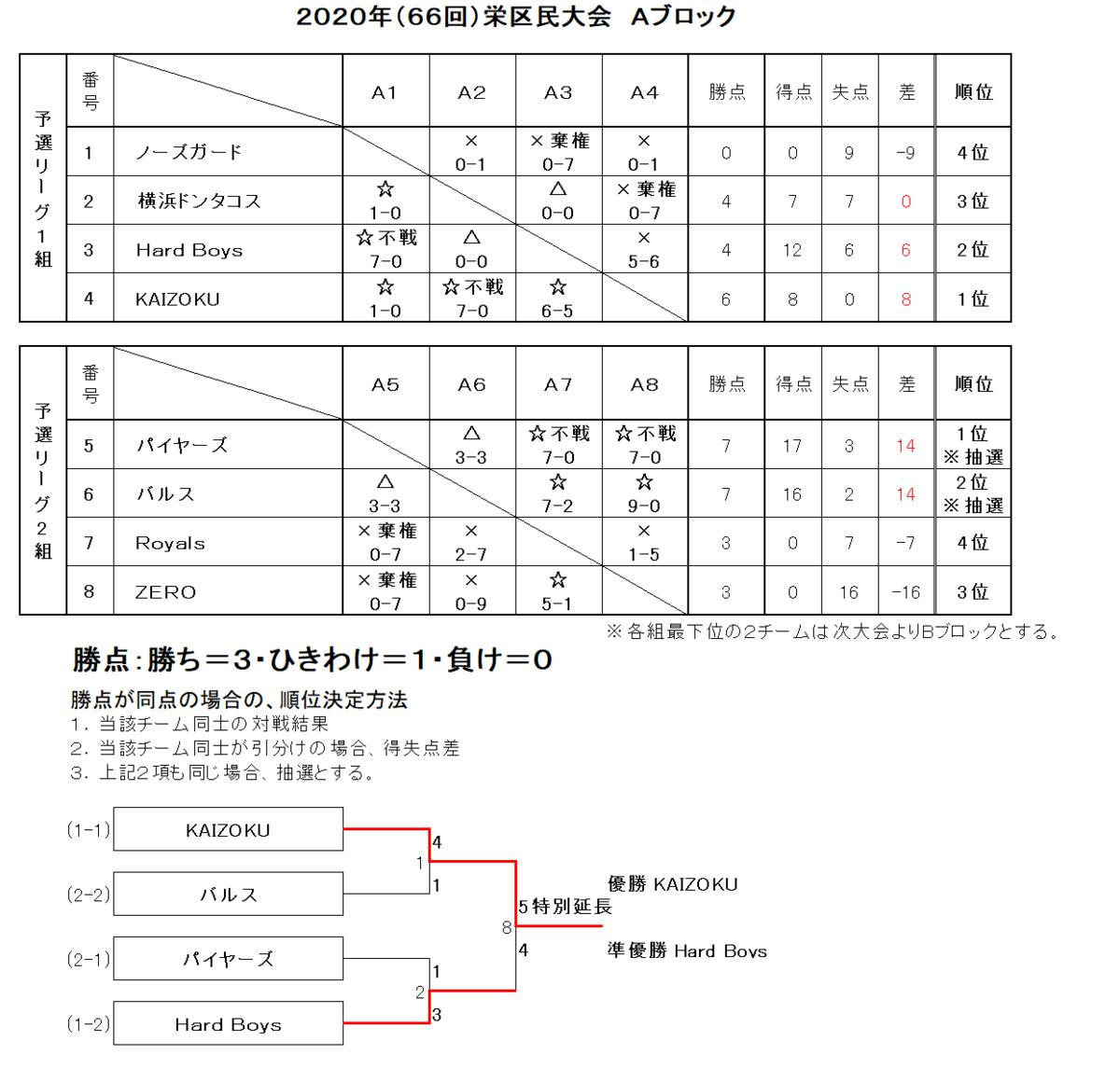 f:id:sakae-baseball:20210417112834p:plain