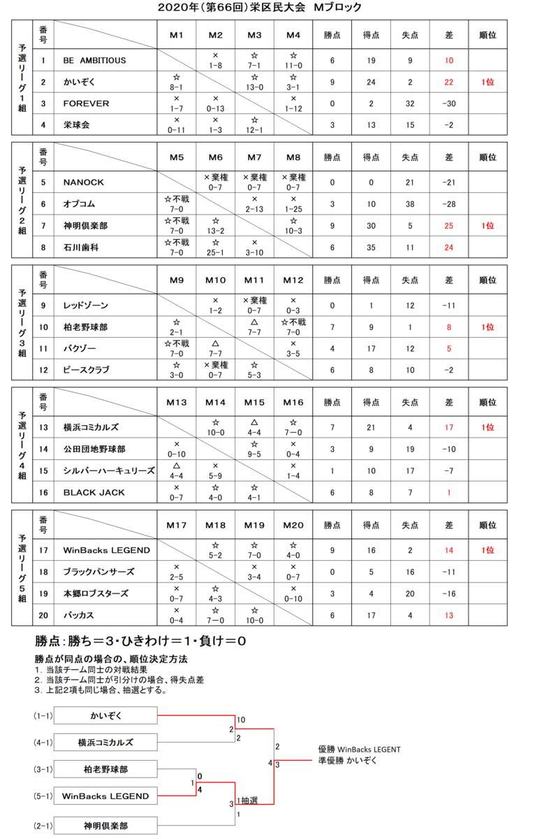 f:id:sakae-baseball:20210423233250p:plain