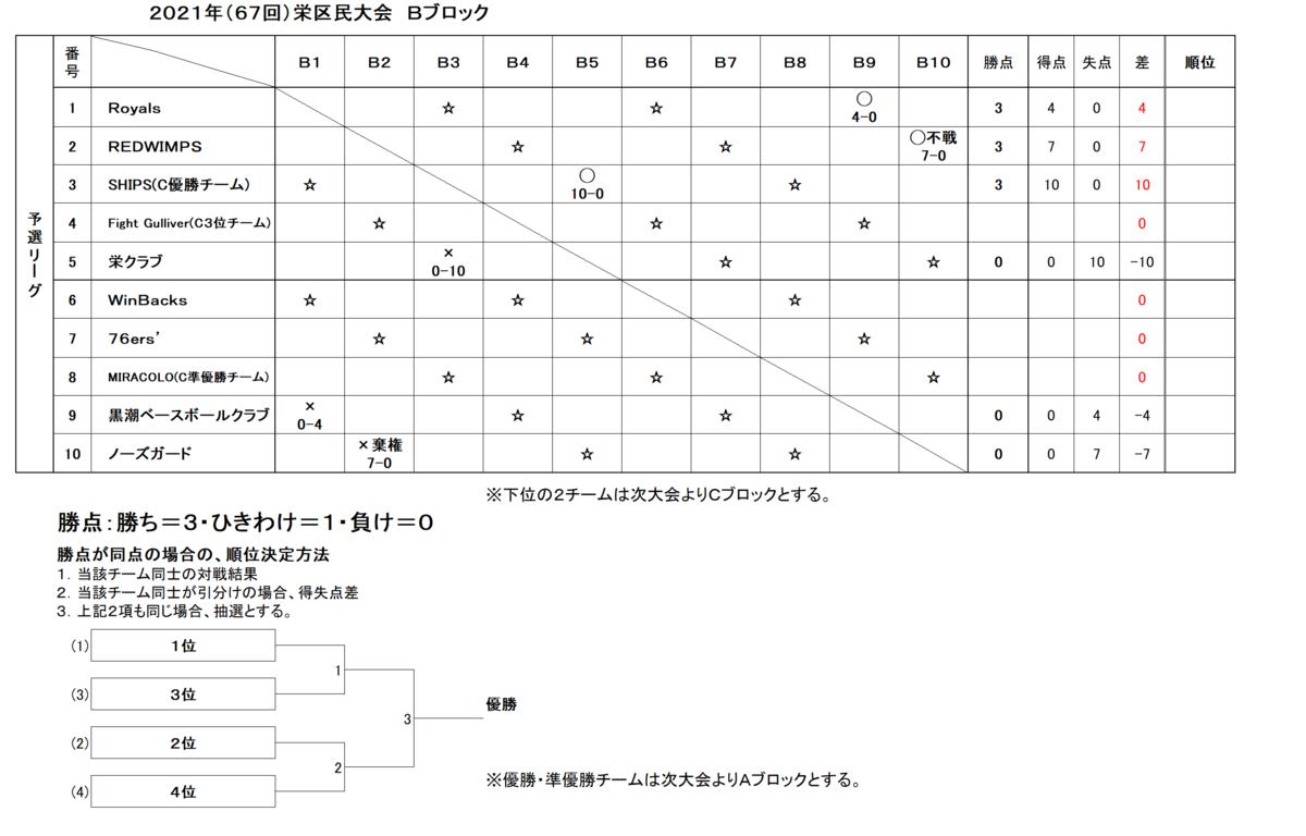 f:id:sakae-baseball:20210511221443p:plain