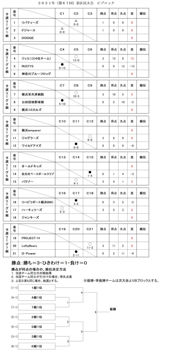 f:id:sakae-baseball:20210511221619p:plain