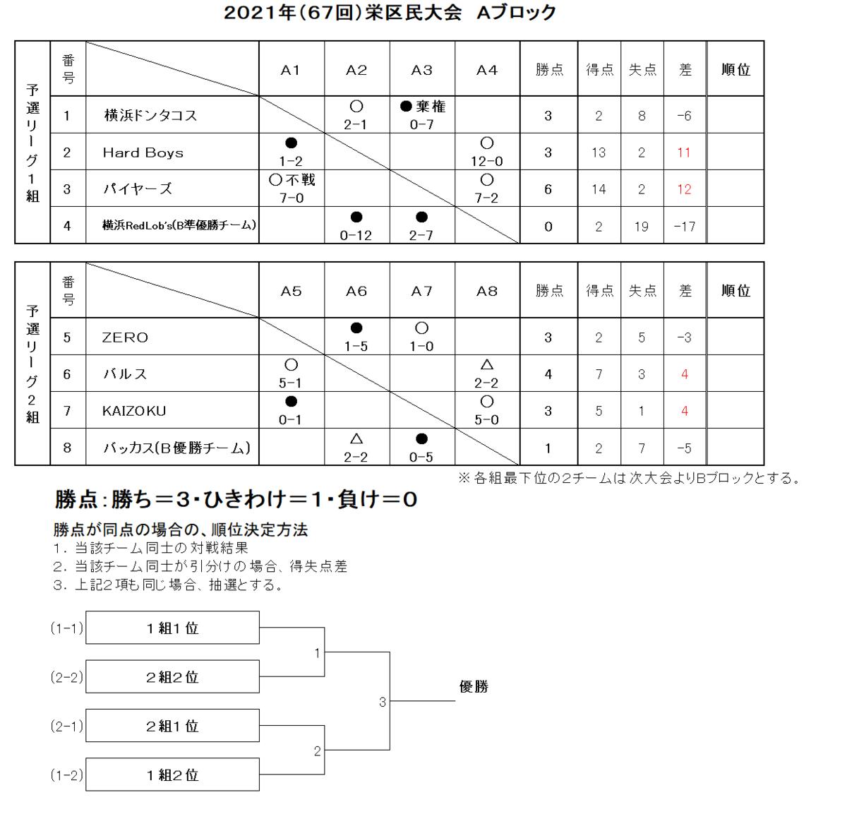 f:id:sakae-baseball:20210804194939p:plain