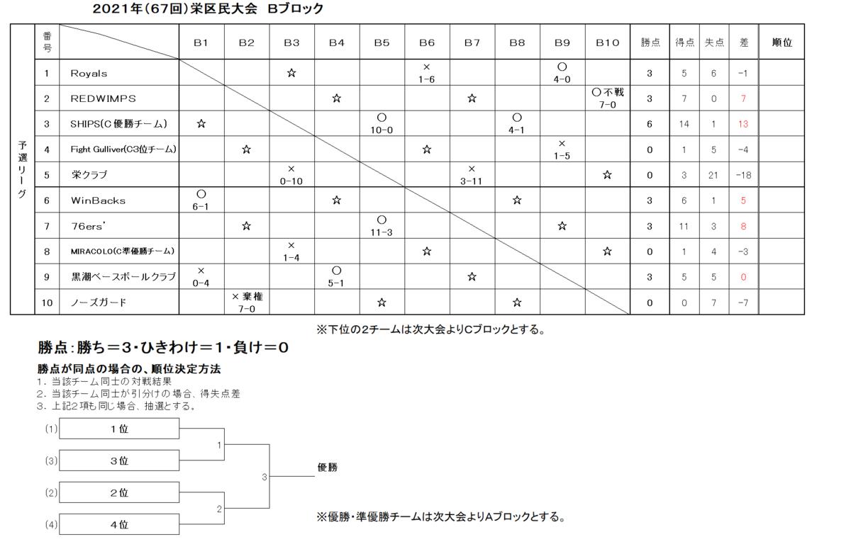 f:id:sakae-baseball:20210804195011p:plain
