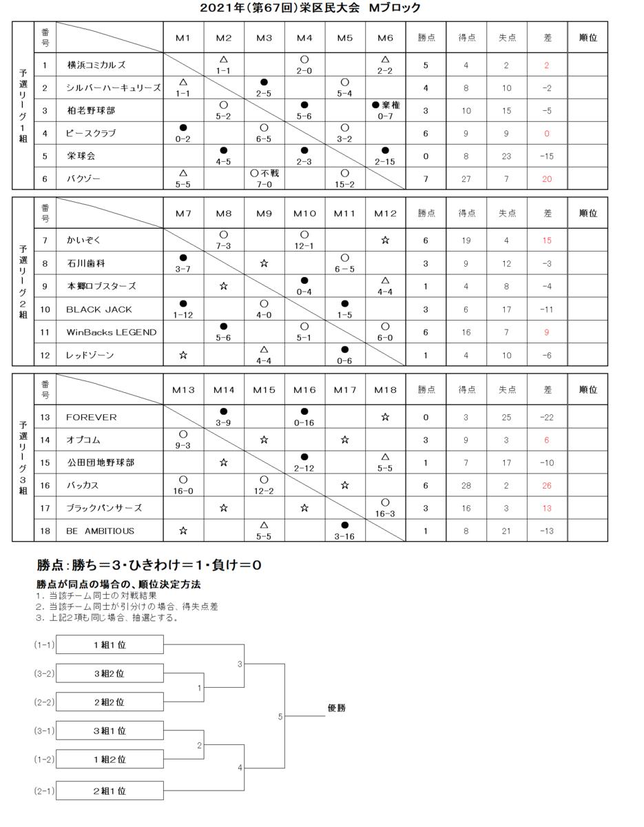 f:id:sakae-baseball:20210804195136p:plain