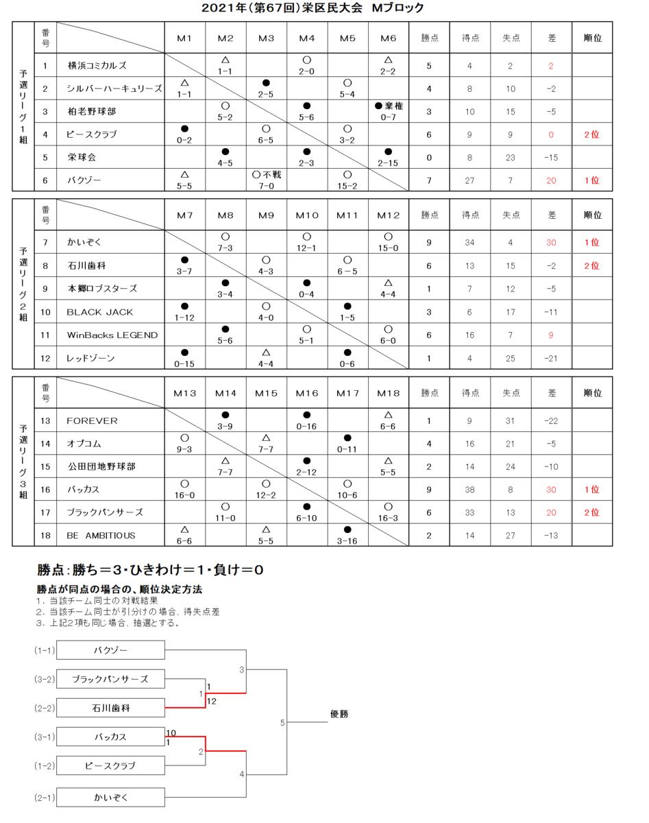 f:id:sakae-baseball:20211011094401p:plain