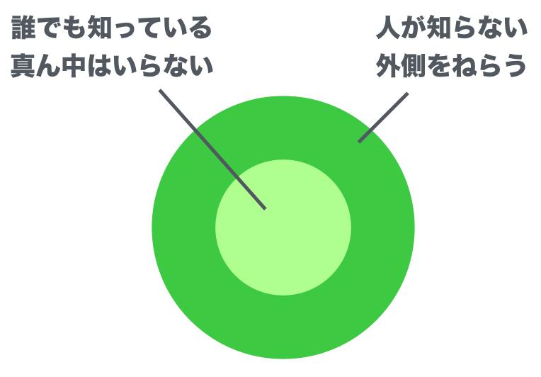f:id:sakagami5:20170614111134p:plain