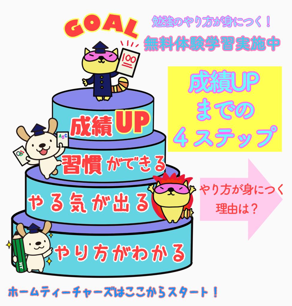 f:id:sakakikenichirou:20170808183546p:plain
