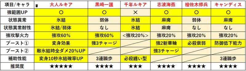 f:id:sakanadefish:20210302141457p:plain