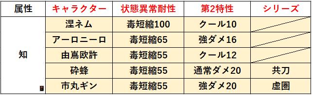 f:id:sakanadefish:20210305211931p:plain