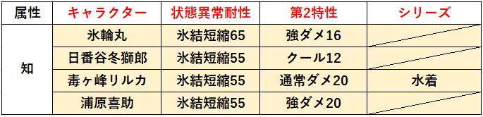 f:id:sakanadefish:20210307112050p:plain