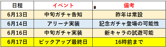 f:id:sakanadefish:20210611102959p:plain