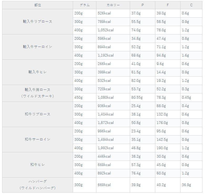 いきなりステーキのカロリーを算出してくれているブログがとてもわかり易かったのでデータを拝借させていただきます。