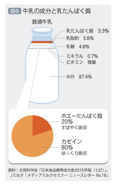 カゼインプロテインとは何かと言うと、牛乳に含まれるタンパク質のうちホエイ以外のタンパクのことです。
