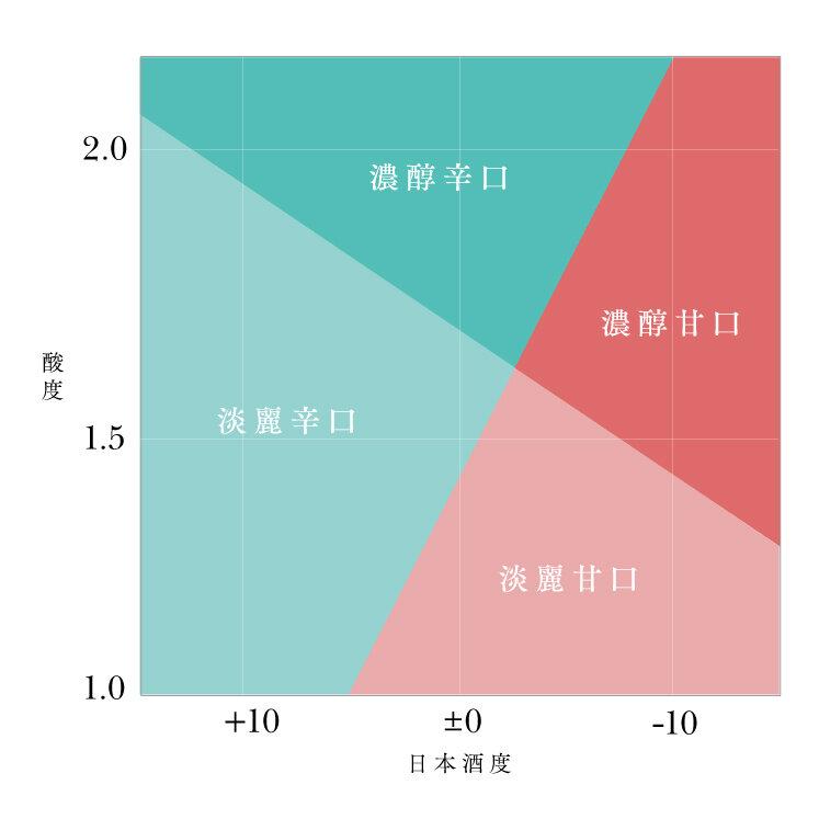 日本酒度の表
