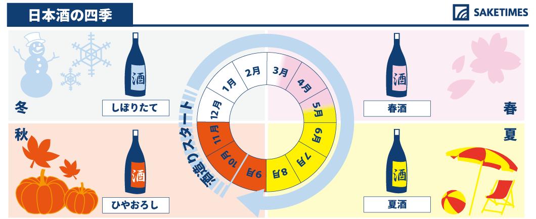 日本酒の四季についての図