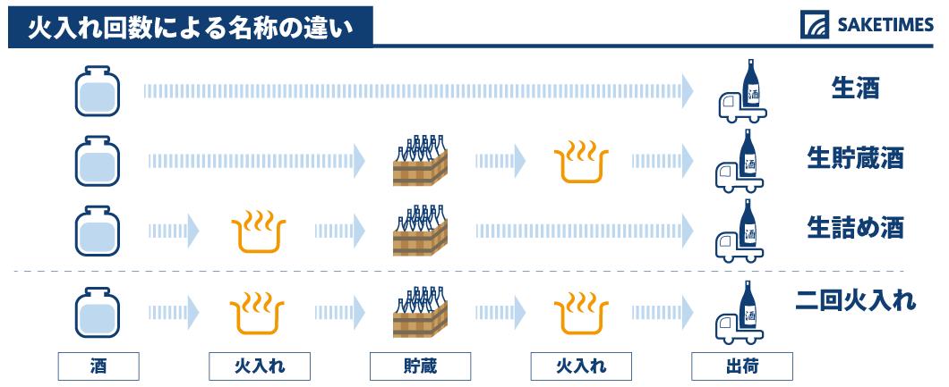 火入れ回数ごとの呼称の違い表