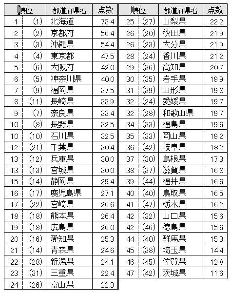 都道府県ランキングデータ画像