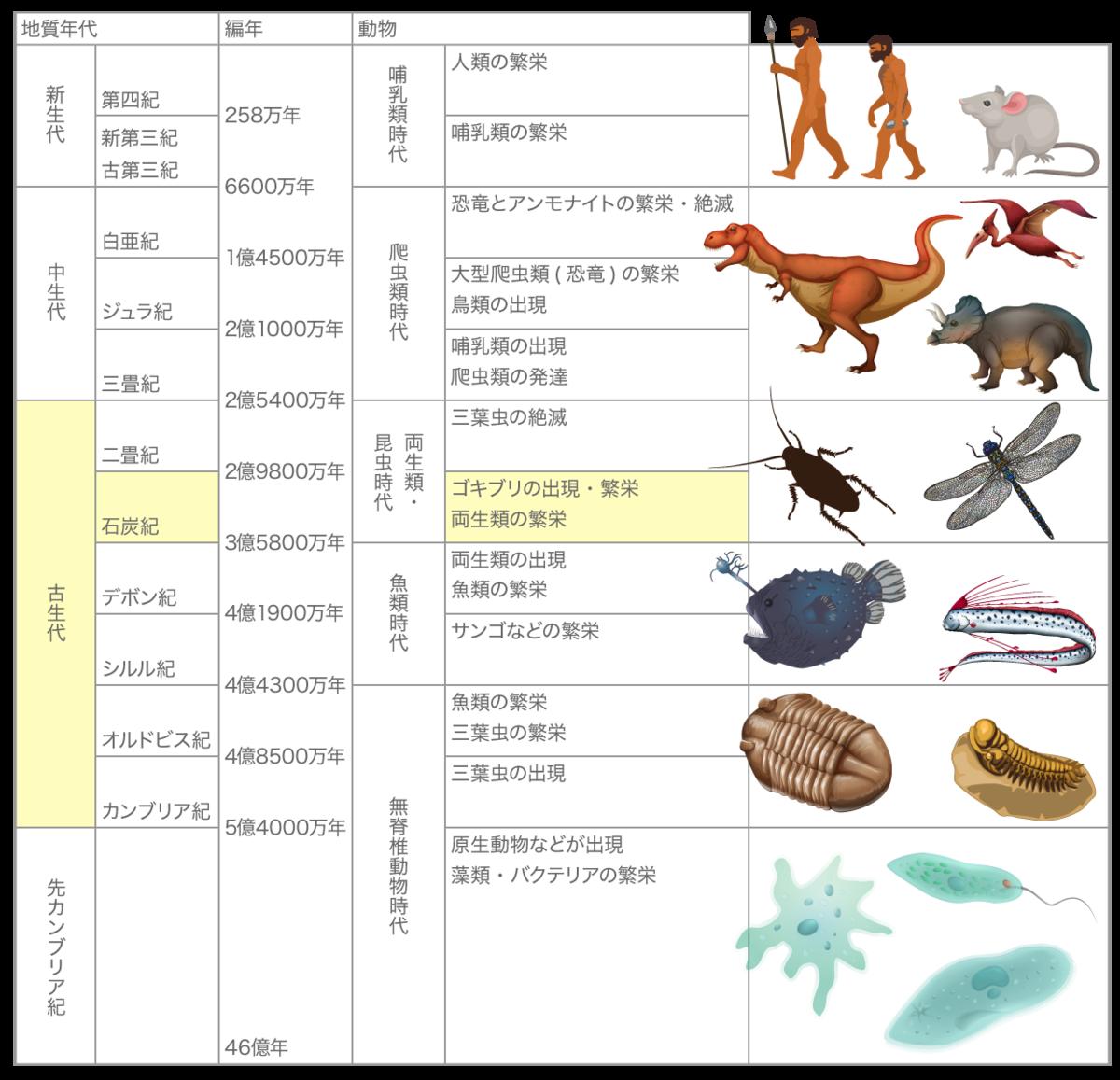 f:id:sakesoshi:20210502160337p:plain