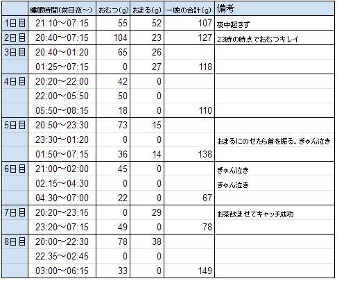 夜中の尿量の表