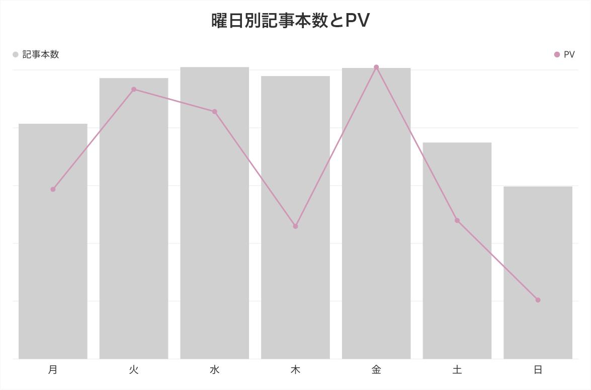 タピオカ 曜日別記事本数とPV