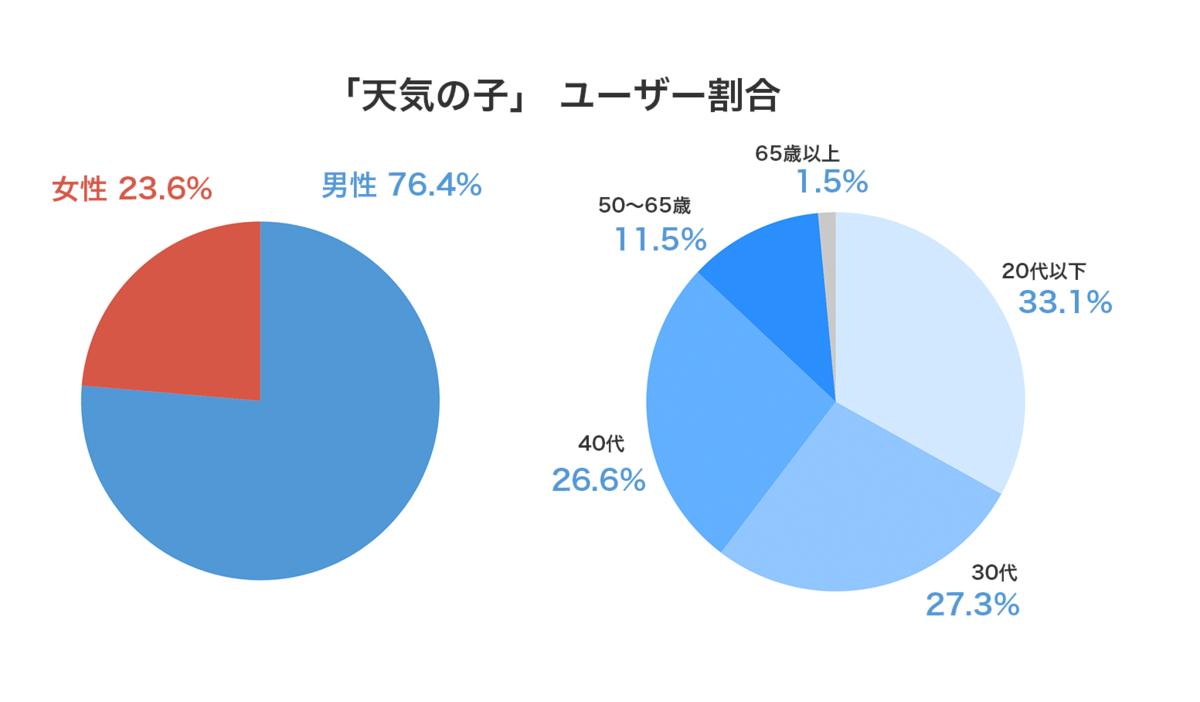 男性が76%、10〜20代の若年層が33%を占める