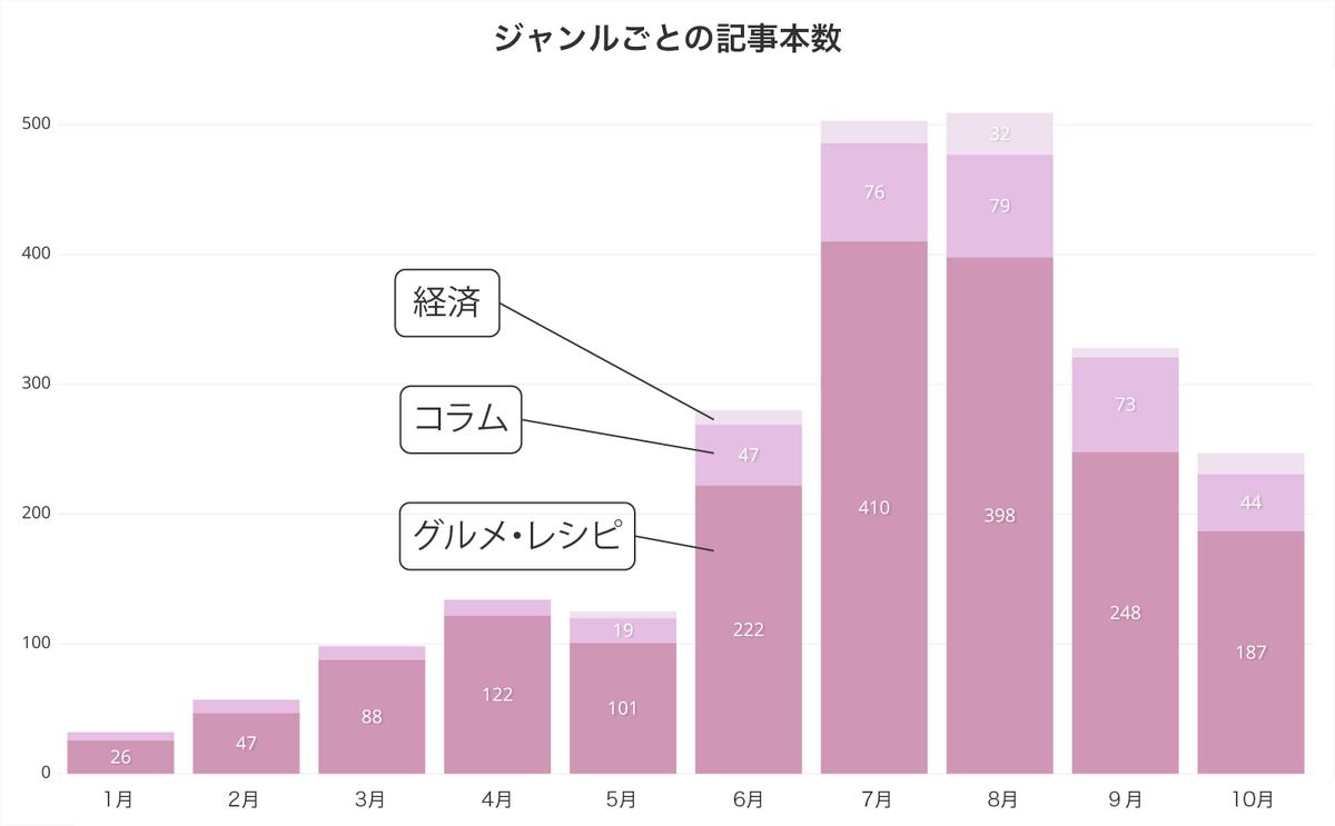 タピオカジャンルごと記事数