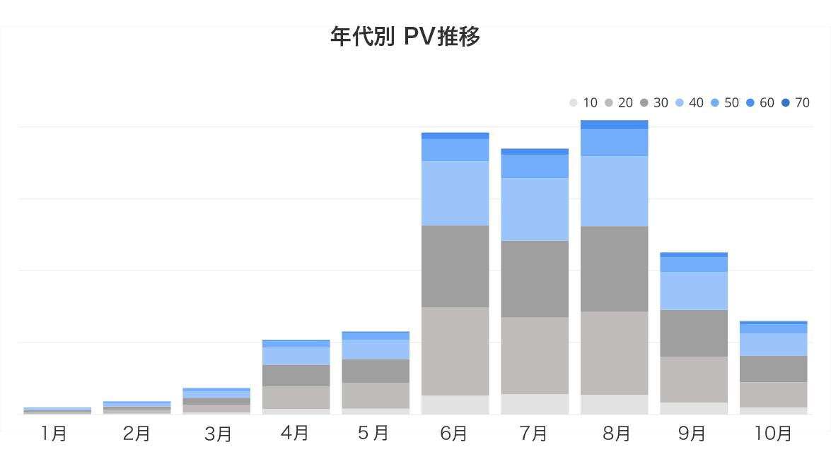 タピオカ 年代別PV推移