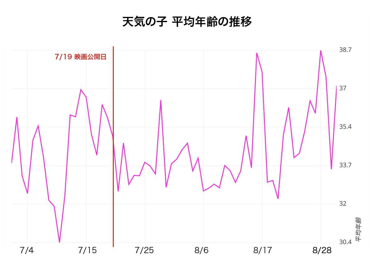 横軸に日付、縦軸にPVを発生させた読者の平均年齢