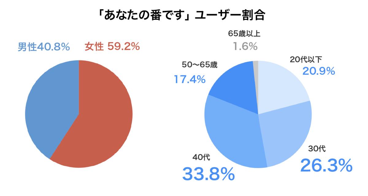 女性が60%、30〜40代のミドル層が60%を占める。