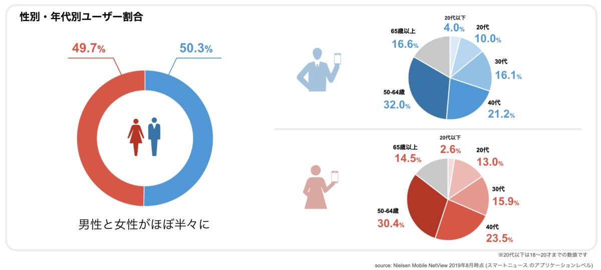 SmartNewsユーザー割合