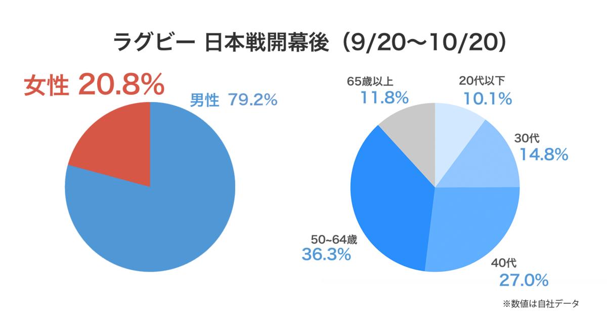 f:id:sakihaya_sn:20191217131547p:plain