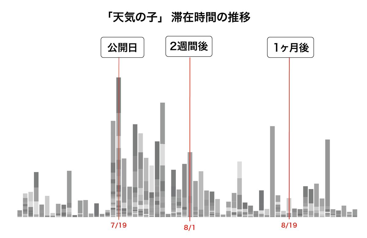 『天気の子』の記事について、横軸に日付、縦軸に記事の滞在時間をとっています