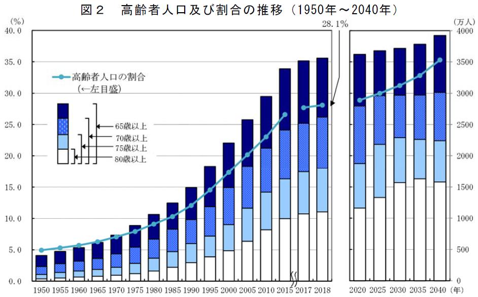 高齢者の人口比率