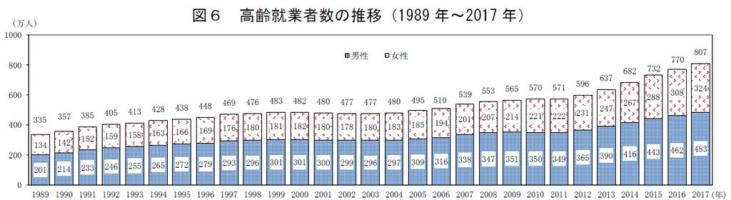 高齢就業者数