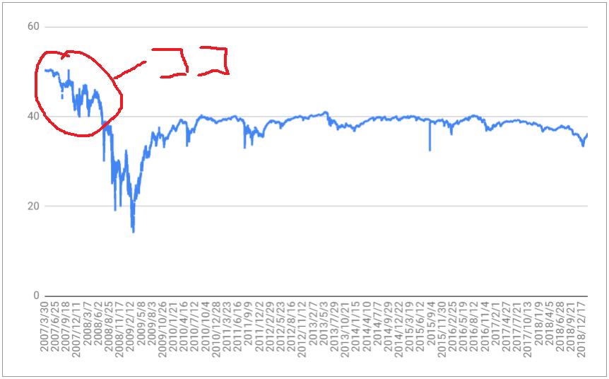 PFFの株価チャート