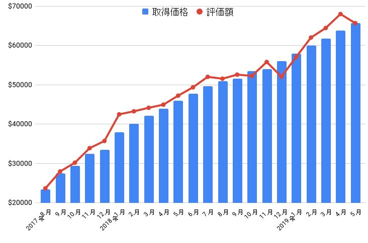 株式資産推移グラフ